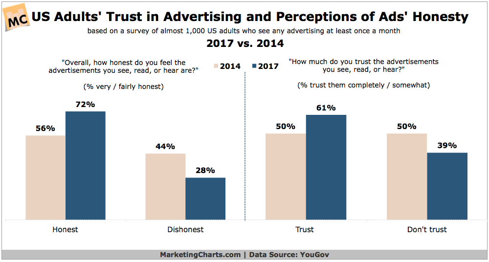 honest advertising, consumer trust